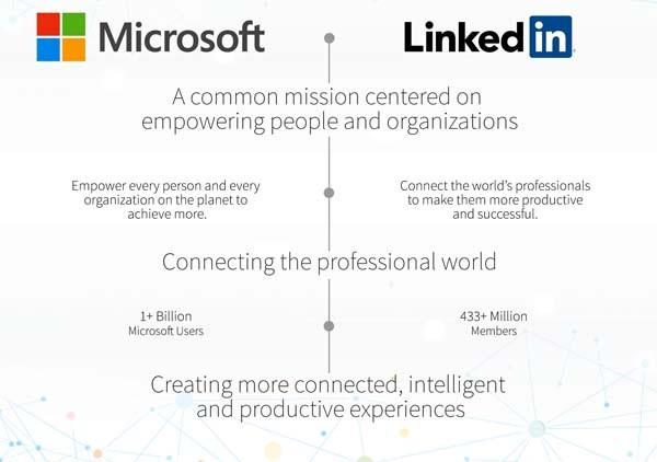 Così Microsoft ha riassunto nel suo comunicato il valore strategico dell'acquisizione di LinkedIn: Redmond considera la piattaforma come l'altro lato, social, del programma di connessione del mondo dei professionisti. Ovvio che molti dei 433 milioni di utenti di LinkedIn sono fra il miliardo di coloro che usano i software Microsoft per la produttività, dunque la logica è fare scala e creare un ambiente potenziale di diffusione di strumenti cloud per il professionista e d'altro canto valore di network per gli utenti Microsoft.