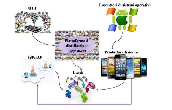 I soggetti coinvolti nella catena del valore delle social app e le relative interdipendenze.
