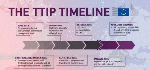 Lo stato attuale dei negoziati del TTIP ad aprile 2016.