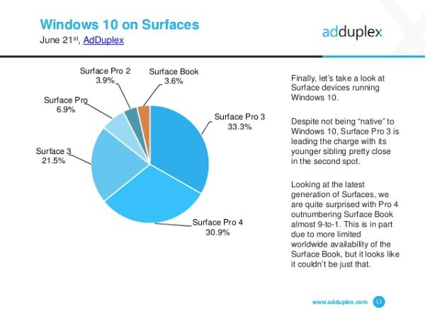 AdDuplex, diffusione Surface