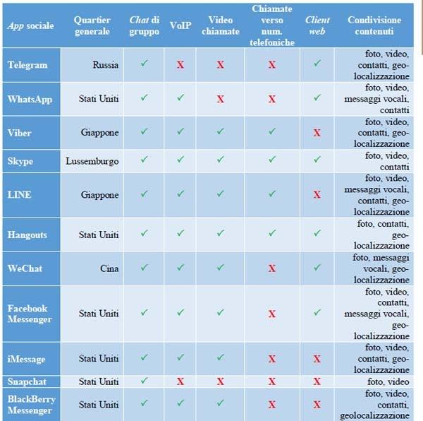Le app più diffuse considerate dall'indagine Agcom, con relative caratteristiche.