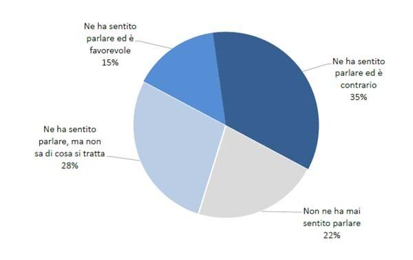 ttip sondaggio 1