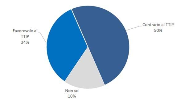 ttip sondaggio 2