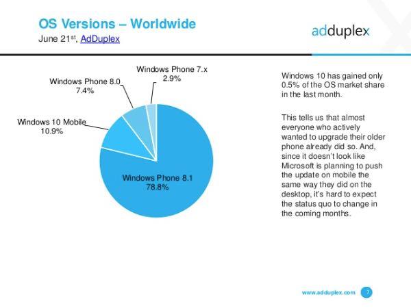 AdDuplex, diffusione Windows 10 Mobile