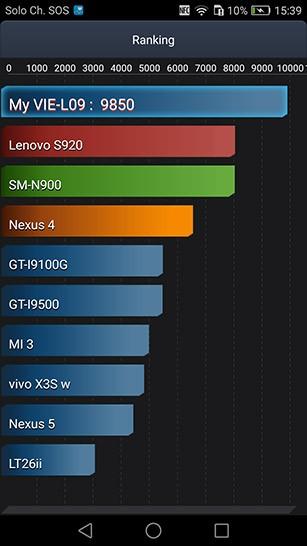 I risultati del test sulla batteria condotto con il benchmark AnTuTu