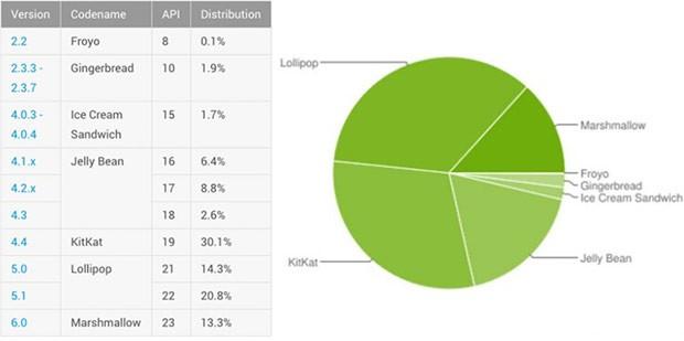 Le statistiche ufficiali relative alla frammentazione del sistema operativo Android, aggiornate al