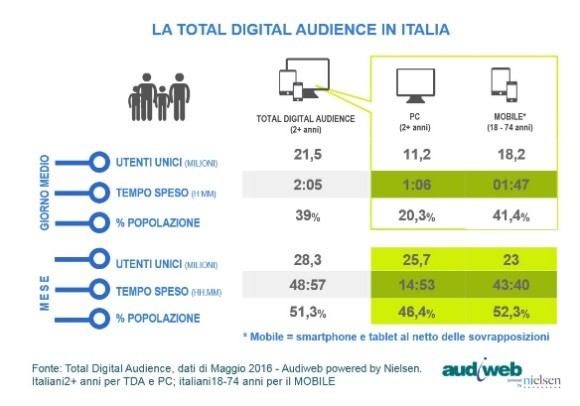 Audiweb, total audience in Italia