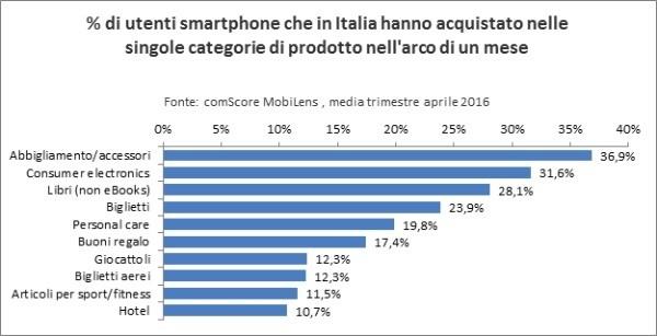 Shopping via smartphone: gli italiani amano la moda
