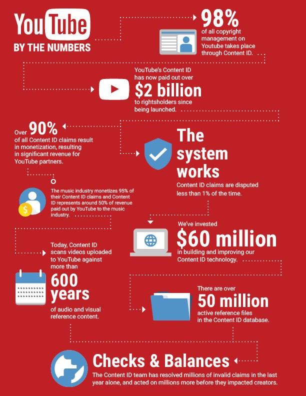 YouTube, Content ID e i profitti generati per i detentori del copyright