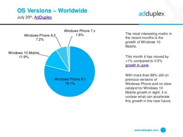 Windows 10 Mobile cresce lentamente