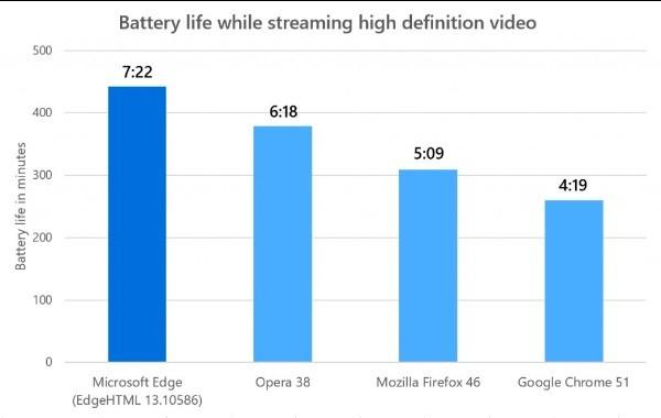 Durata della batteria nello streaming dei video