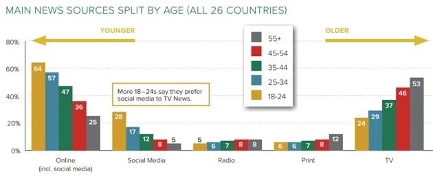 Dieta informativa in base all'età, secondo Reuters