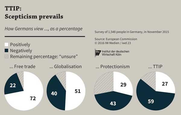 Secondo un sondaggio fatto in Germania nel novembre 2015, lo scetticismo sul TTIP prevale in almeno due terzi della popolazione anche rispetto alla posizione teoricamente favorevole al libero scambio delle merci.