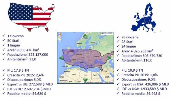 Il confronto tra Usa ed Europa Unita dice molto sulla natura dei problemi di negoziati: nonostante le dimensioni simili e la cultura, i tratti demografici, politici ed economici sono enormemente diversi. È davvero possibile fare di questi due sistemi un mercato con le stesse regole?