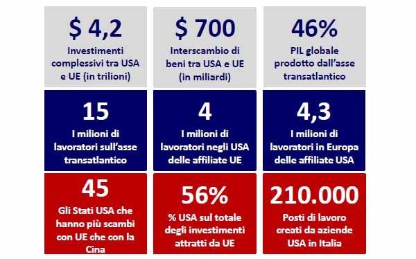 I fatti chiave dell'economia transatlatica che dovrebbero interessare l'Europa, secondo la Camera di commercio americana,