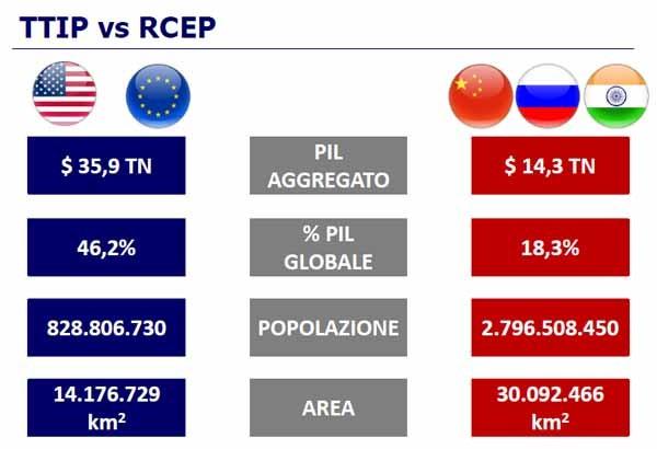Una delle chiavi del TTIP: la proiezione rispetto ai mercati concorrenti di Cina, Russia e India, che stanno facendo sistema. Con il libero scambio, Usa ed Europa si garantirebbero l'egemonia ancora per almeno la metà del 21° secolo, altrimenti il destino inevitabile è finire sottodimensionati dalle economie emergenti.