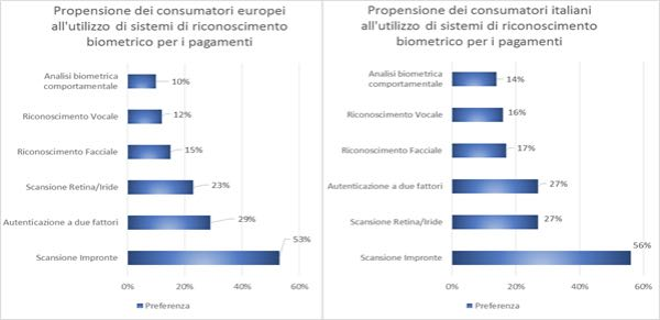 Propensione all'utilizzo dei sistemi biometrici