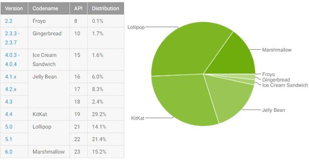 Le statistiche ufficiali relative alla distribuzione delle varie release di Android, aggiornate all'1 agosto 2016