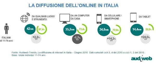 Audiweb, la diffusione dell'online in Italia