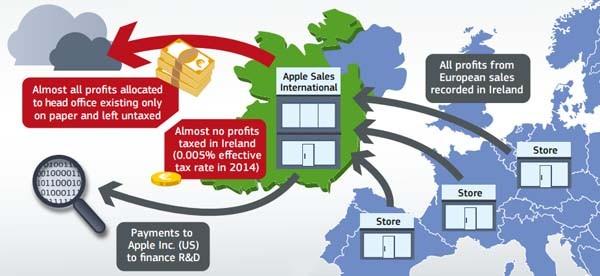 Nella infografica, curata dalla Commissione Europea, la spiegazione per sommi capi del trucchetto fiscale operato da Apple per sfruttare i vantaggi offerti in tutti questi anni dall'Irlanda.