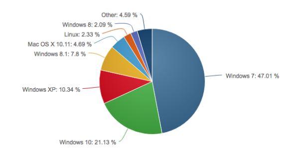 Windows 10 supera il 21% di market share