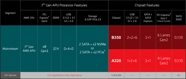 AMD APU Bristol Ridge chipset