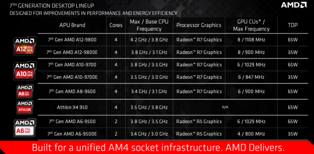 AMD APU Bristol Ridge desktop