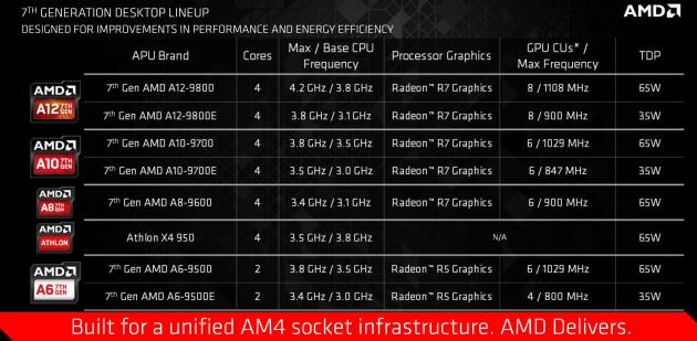 AMD APU Bristol Ridge desktop
