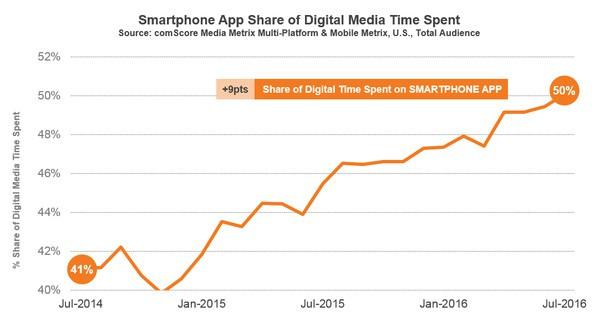 Il tempo passato online è per il 50% su app