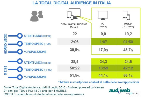 Audiweb, total audience italiana