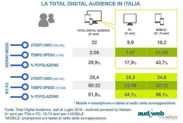 Audiweb, total audience italiana