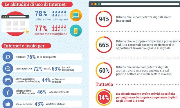 Competenze digitali e lavoro tra gli Italiani over 50