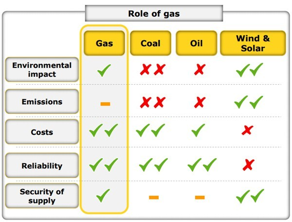 Il ruolo del gas e le sue caratteristiche