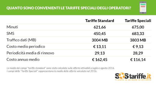 Convenienza tariffe speciali operatori
