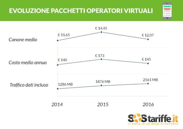 Evoluzione dei pacchetti degli operatori virtuali