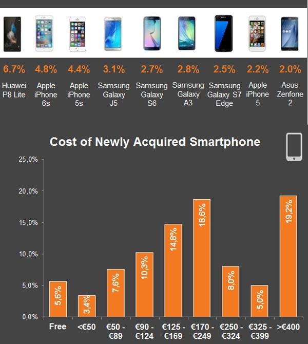 top acquisti smartphone
