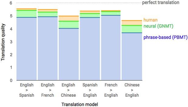 Grazie alle reti neurali, Google traduce come un essere umano (o quasi)