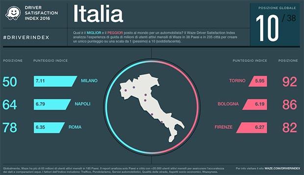 Il Driver Satisfaction Index 2016 di Waze: la posizione dell'Italia a livello globale