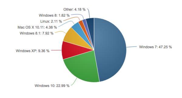 Windows 10 sfiora il 23% di market share
