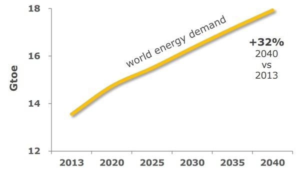 L'andamento della domanda di energia dal 2013 al 2040