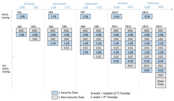 Windows rollup model