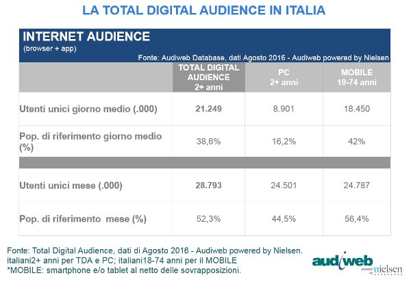 Audiweb: 28,8 milioni gli italiani online