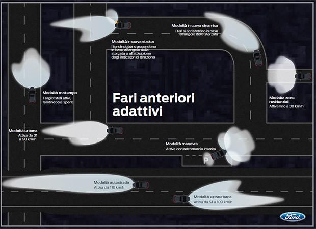 La tecnologia Weather-Dependent Lighting di Ford