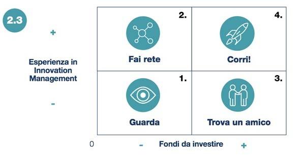 La matrice della strategia per quanto riguarda l'open innovation.