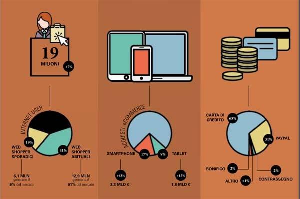 Acquirenti, dispositivi e modalità di pagamento.