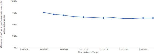 Google, Rapporto sulla Trasparenza: il numero di richieste di dati per le quali sono state rese note alcune informazioni