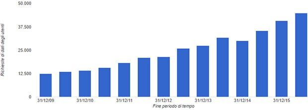 Google, Rapporto sulla Trasparenza: il grafico mostra il numero di richieste di dati degli utenti nel tempo
