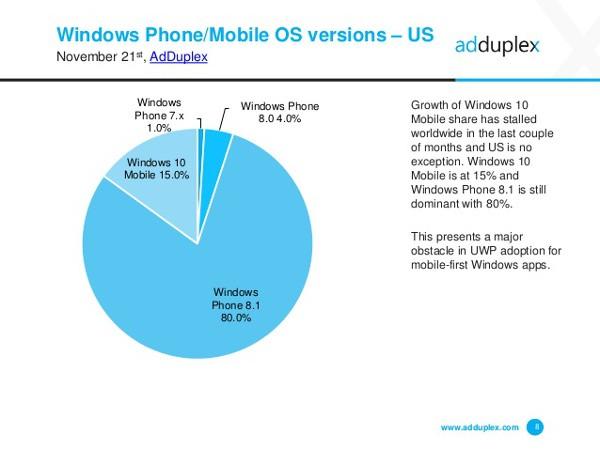 AdDuplex, Windows 10 Mobile in stallo