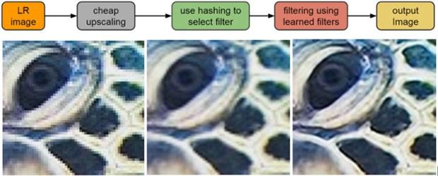 L'approccio adottato dal sistema RAISR di Google per l'upsampling delle immagini