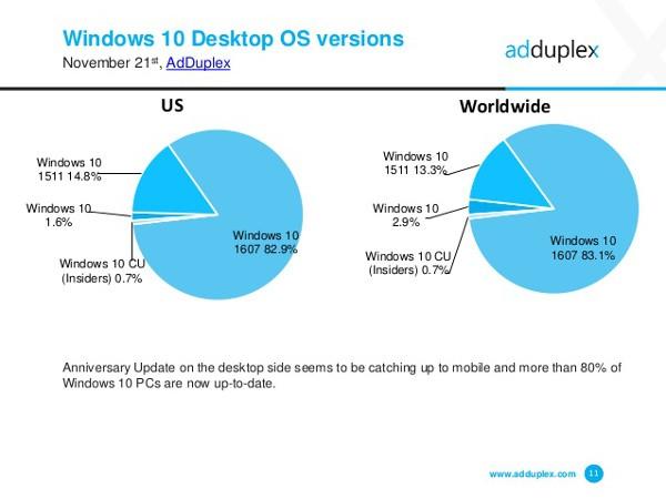 Windows 10 Anniversary Update, diffusione